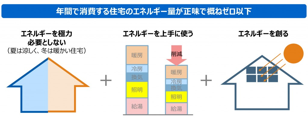 Microsoft PowerPoint - ZEHロードマップ_日本語_160120.pp