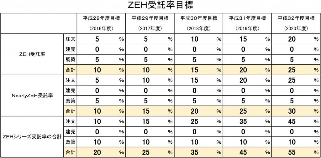 ZEH受託率目標